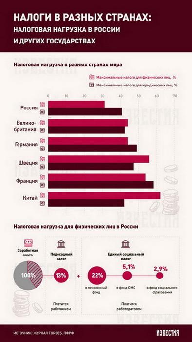 Какой налог на недвижимость в испании для россиян