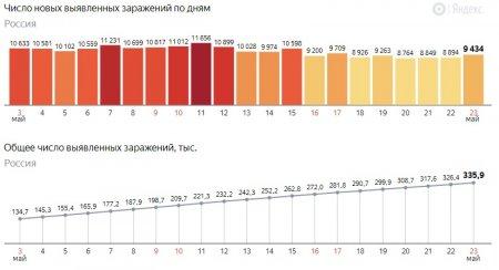 Наибольший прирост заболевших за неделю: коронавирус вРоссии