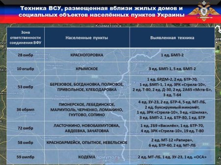 На Донбассе СБУ готовит спецоперацию, под Киевом идут сборы бывших участников карательной операции (ФОТО)