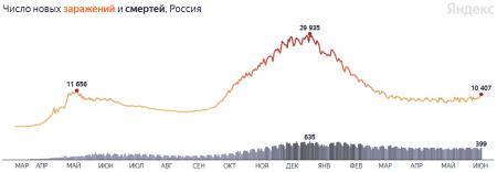 Кривая заражений пошла вверх: коронавирус в России